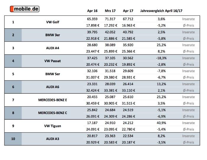 http://newsroom.mobile.de/wp-content/uploads/2017/05/Diesel_Daten.jpg